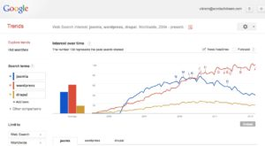 Google-Trends-Web-Search-Interest_-joomla-wordpress-drupal-Worldwide-2004-present