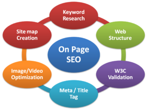 seo-on-pageسئو سایت